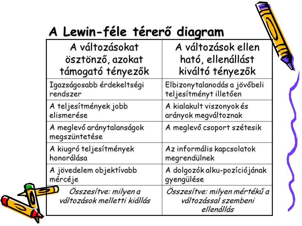 A Lewin-féle térerő diagram