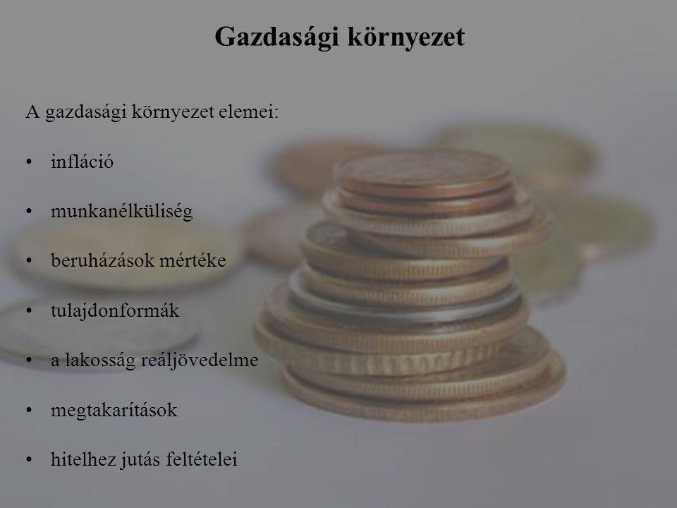 Gazdasági környezet A gazdasági környezet elemei: infláció