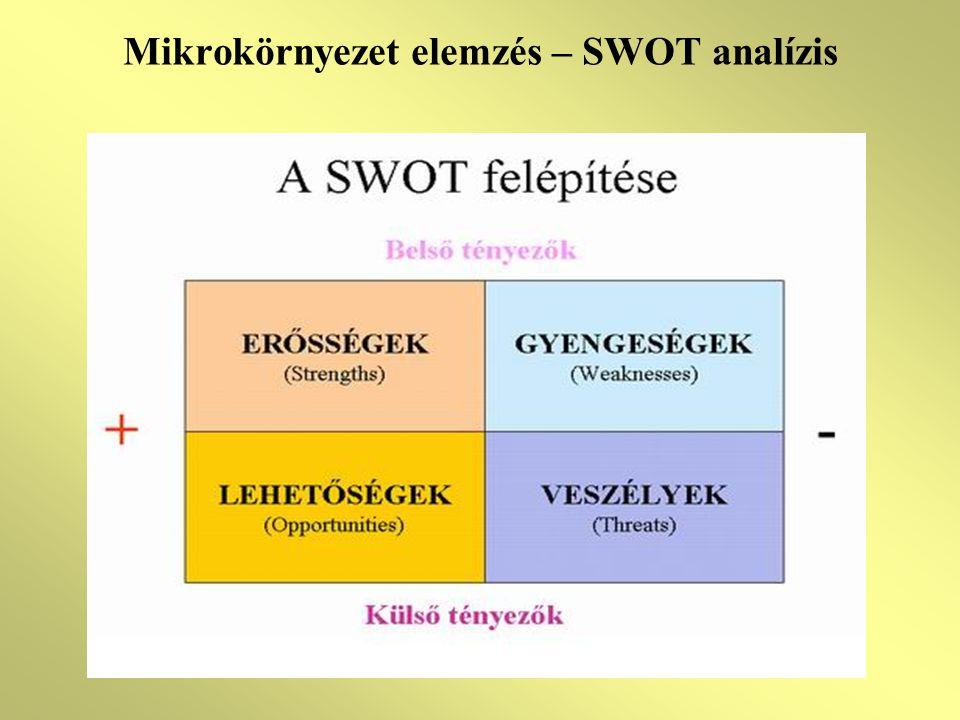 Mikrokörnyezet elemzés – SWOT analízis