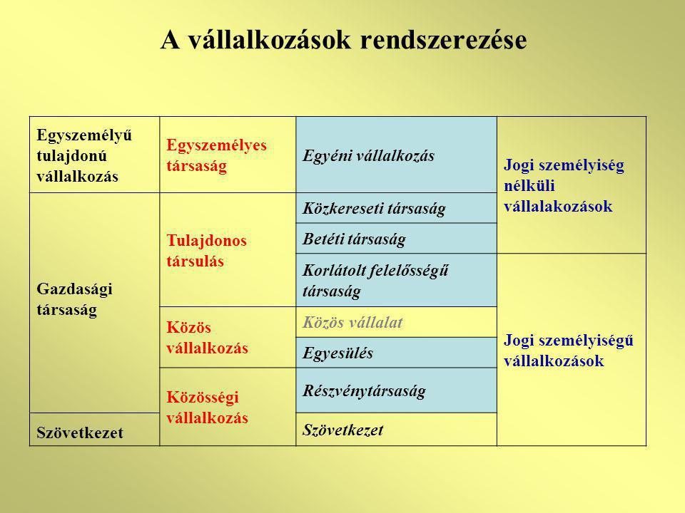 A vállalkozások rendszerezése