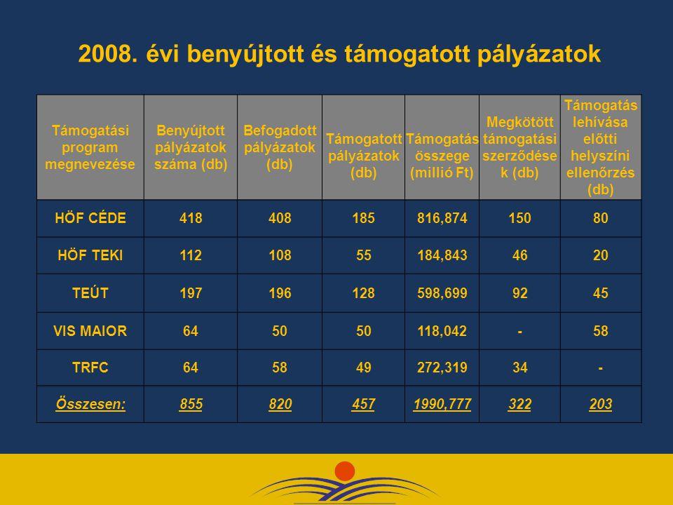 2008. évi benyújtott és támogatott pályázatok