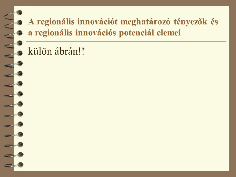 A regionális innovációt meghatározó tényezők és a regionális innovációs potenciál elemei