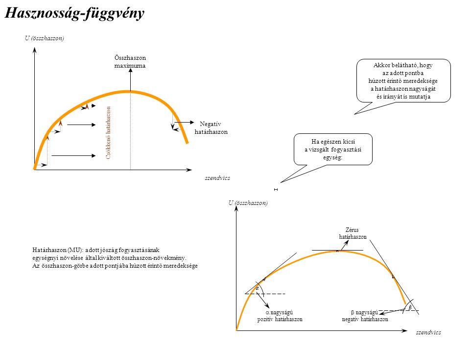 Hasznosság-függvény U (összhaszon) Összhaszon maximuma