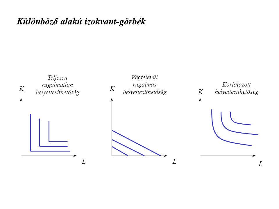 Különböző alakú izokvant-görbék