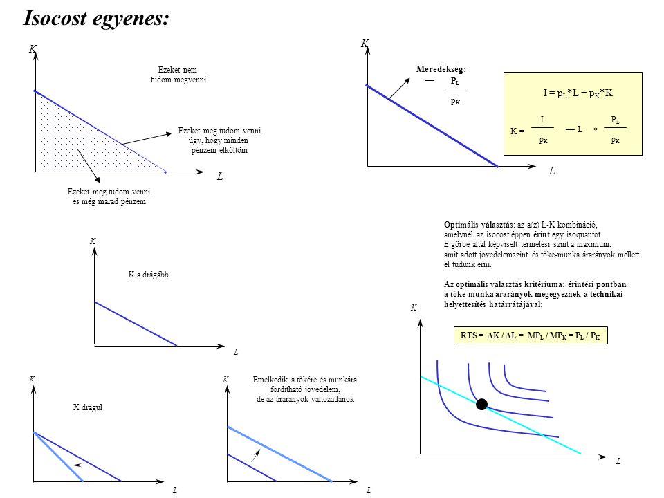 Isocost egyenes: K K L L I = pL*L + pK*K Meredekség: — — L K =