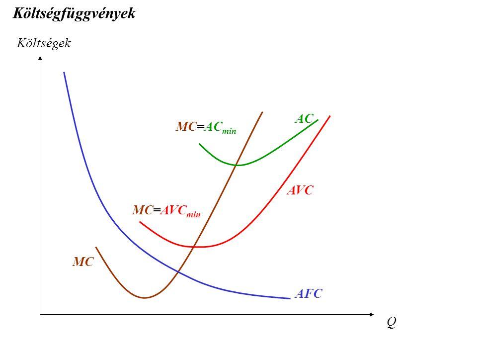 Költségfüggvények Költségek AC MC=ACmin AVC MC=AVCmin MC AFC Q