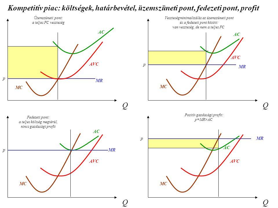Kompetitív piac: költségek, határbevétel, üzemszüneti pont, fedezeti pont, profit