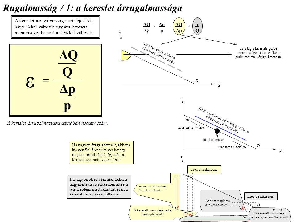 ε Q p ΔQ Δp = Rugalmasság / 1: a kereslet árrugalmassága