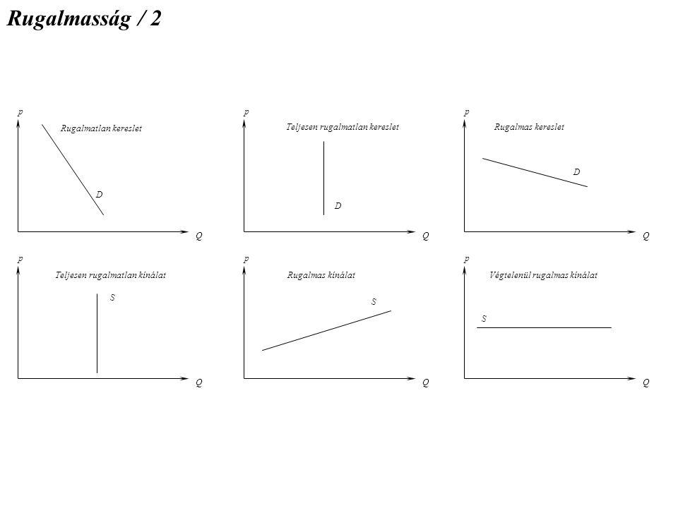 Rugalmasság / 2 Q p S D Rugalmatlan kereslet