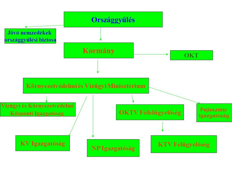 Országgyűlés Kormány OKT Környezetvédelmi és Vízügyi Minisztérium