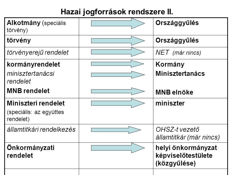 Hazai jogforrások rendszere II.