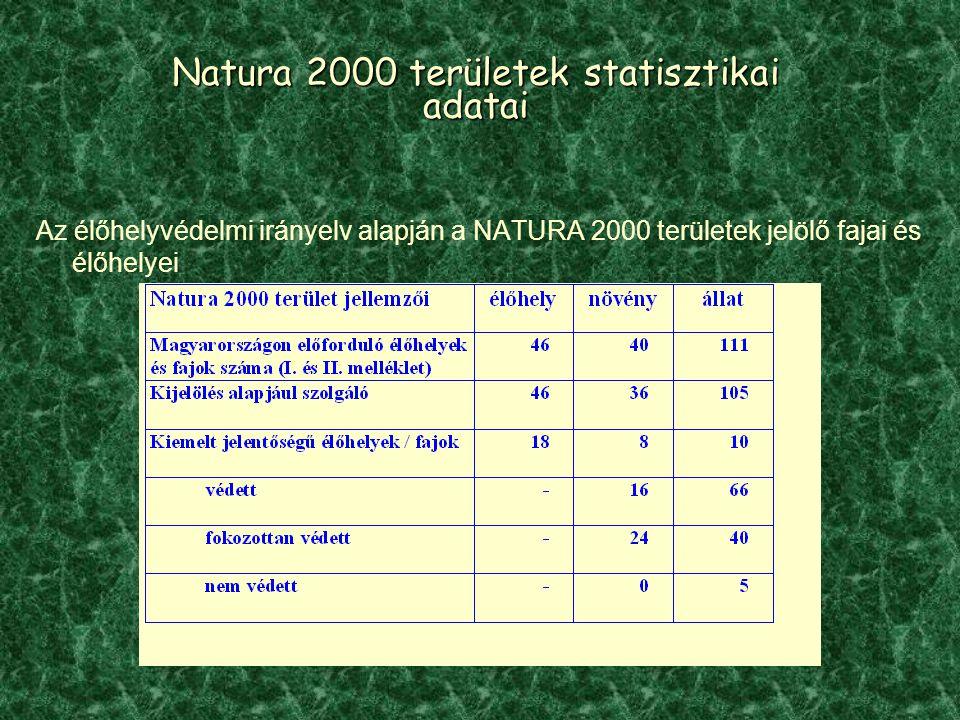 Natura 2000 területek statisztikai adatai