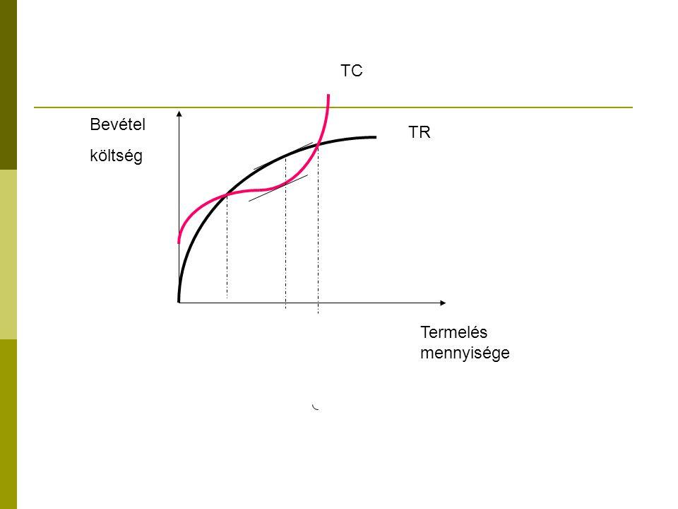TC TR Bevétel költség Termelés mennyisége