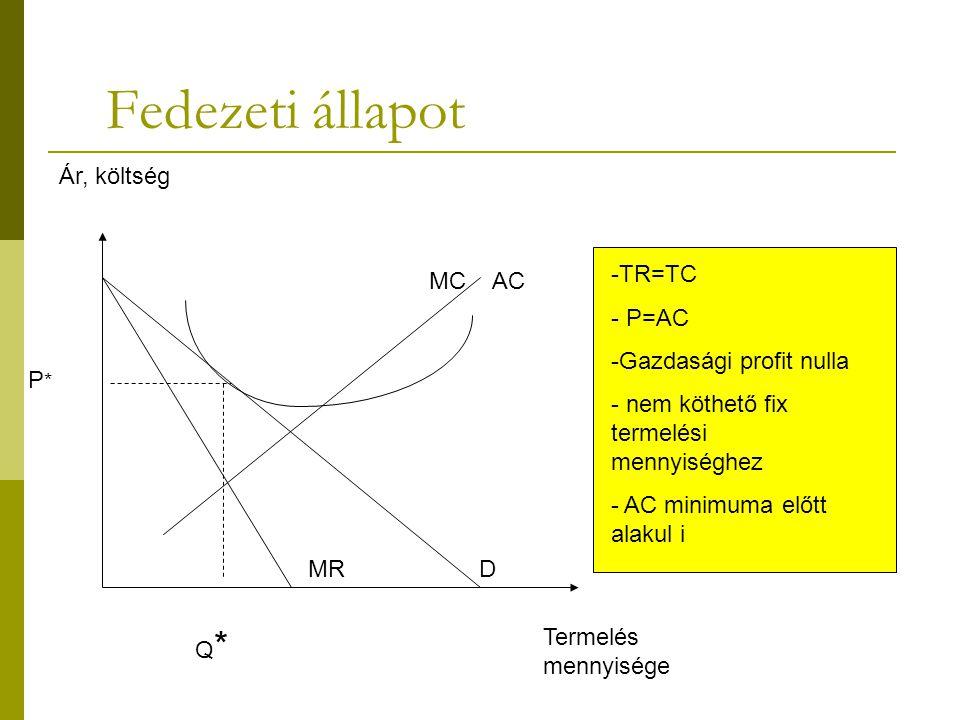 Fedezeti állapot Ár, költség TR=TC P=AC Gazdasági profit nulla