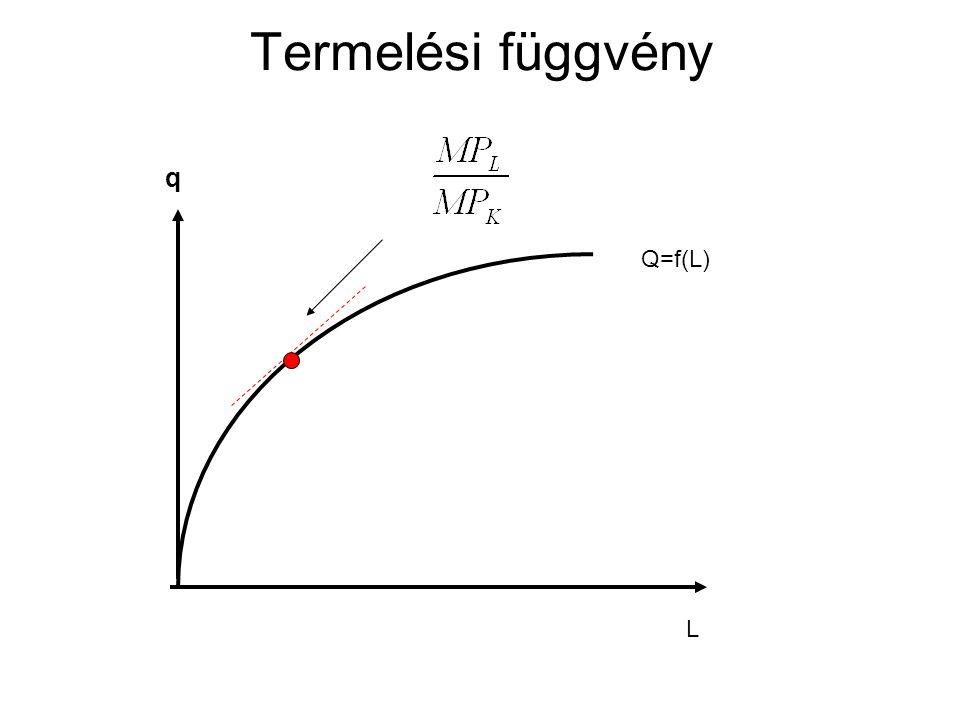 Termelési függvény q Q=f(L) L