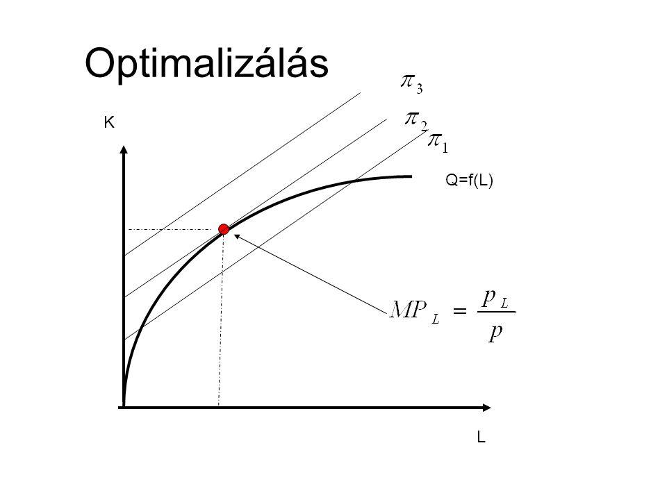 Optimalizálás K Q=f(L) L