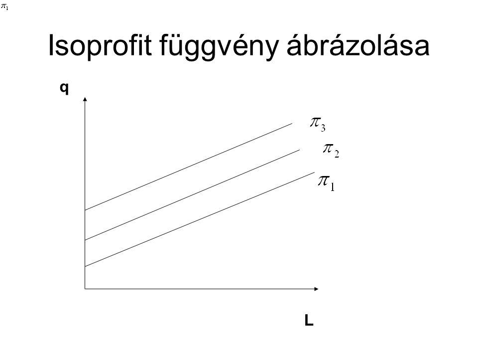 Isoprofit függvény ábrázolása