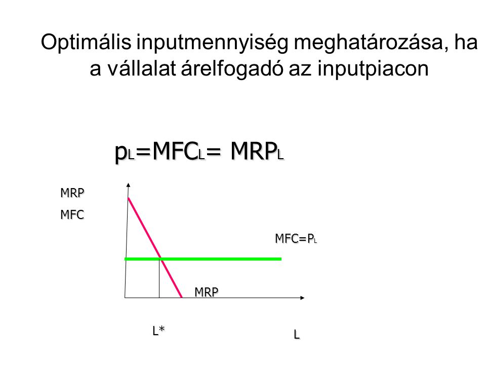Optimális inputmennyiség meghatározása, ha a vállalat árelfogadó az inputpiacon