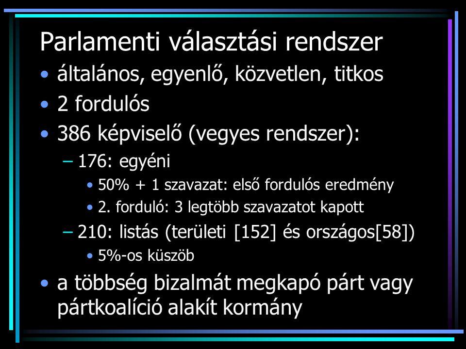 Parlamenti választási rendszer