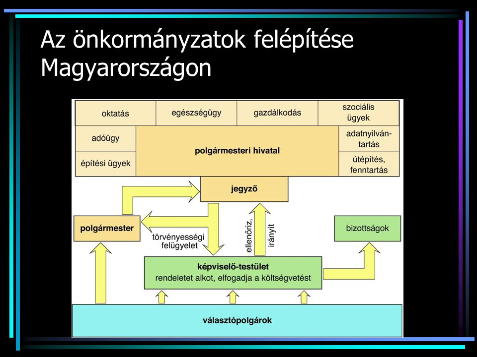 Az önkormányzatok felépítése Magyarországon
