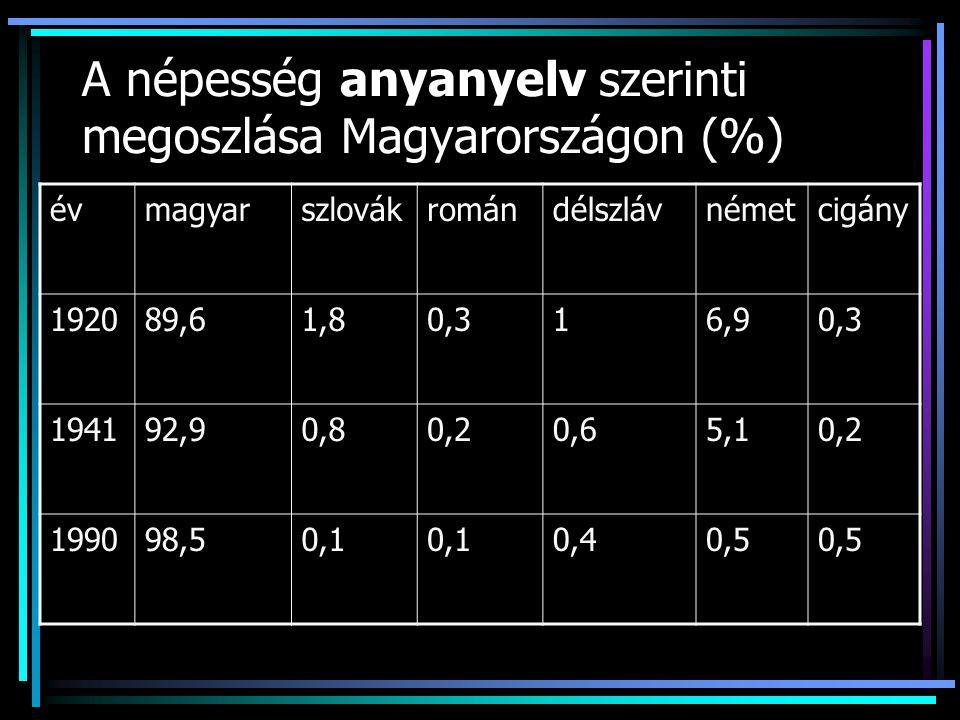 A népesség anyanyelv szerinti megoszlása Magyarországon (%)