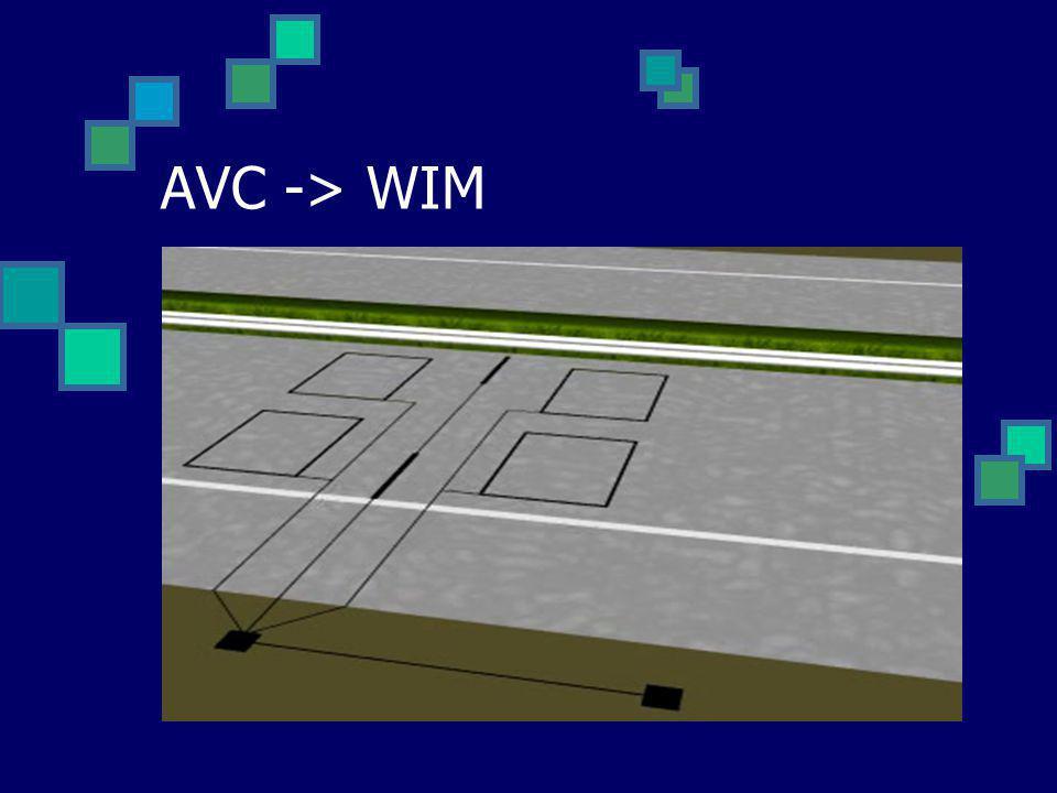 AVC -> WIM