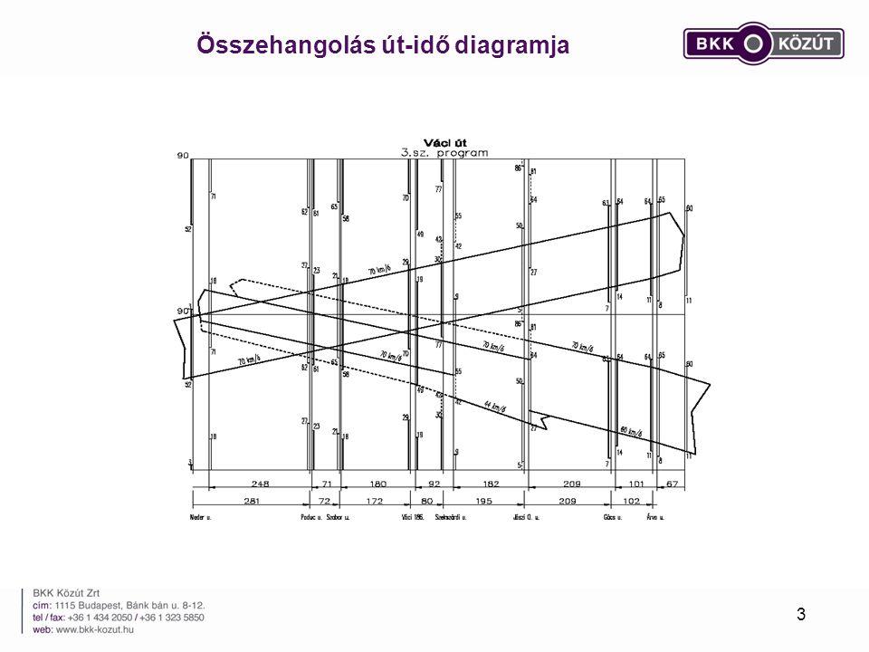 Összehangolás út-idő diagramja