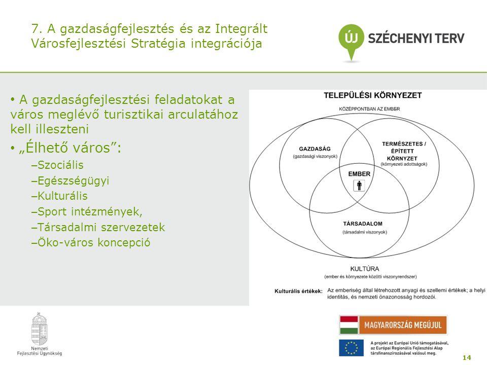 7. A gazdaságfejlesztés és az Integrált Városfejlesztési Stratégia integrációja