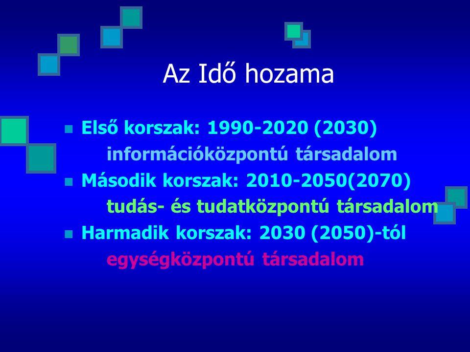 Az Idő hozama Első korszak: 1990-2020 (2030)