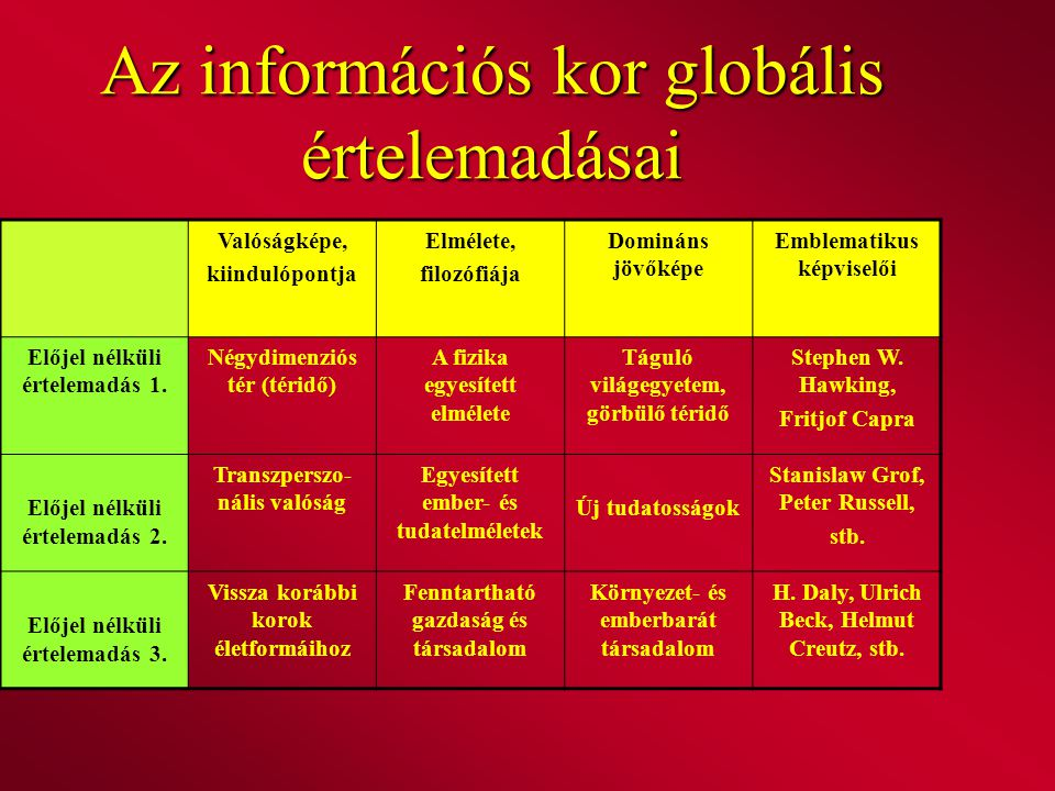 Az információs kor globális értelemadásai