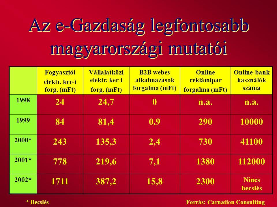 Az e-Gazdaság legfontosabb magyarországi mutatói