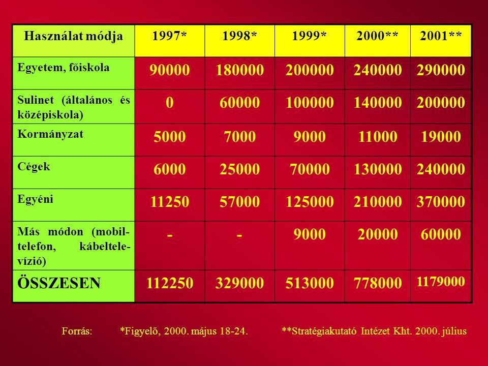Használat módja 1997* 1998* 1999* 2000** 2001** Egyetem, főiskola. 90000. 180000. 200000. 240000.