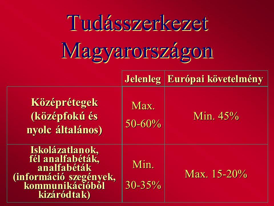 Tudásszerkezet Magyarországon