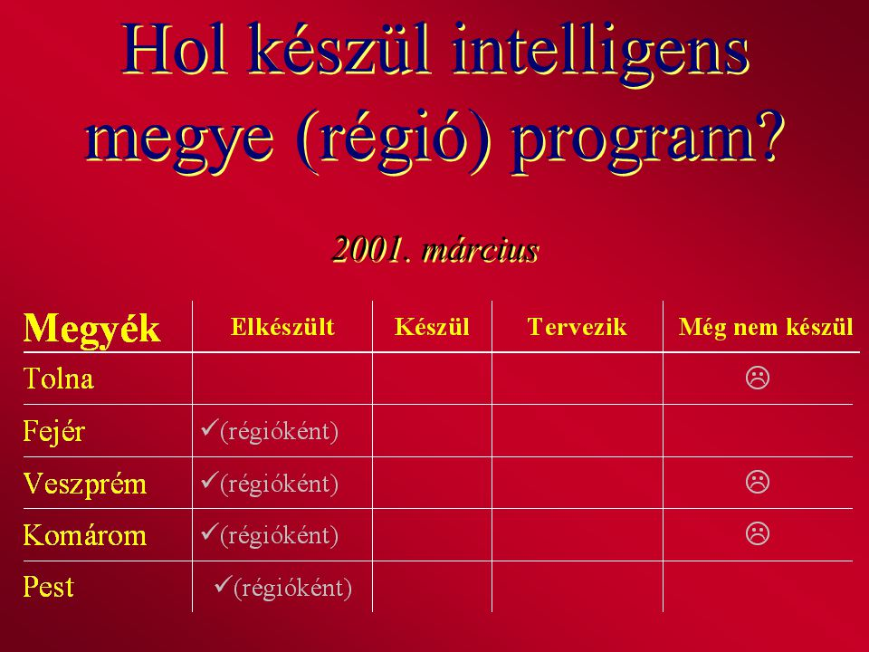 Hol készül intelligens megye (régió) program 2001. március