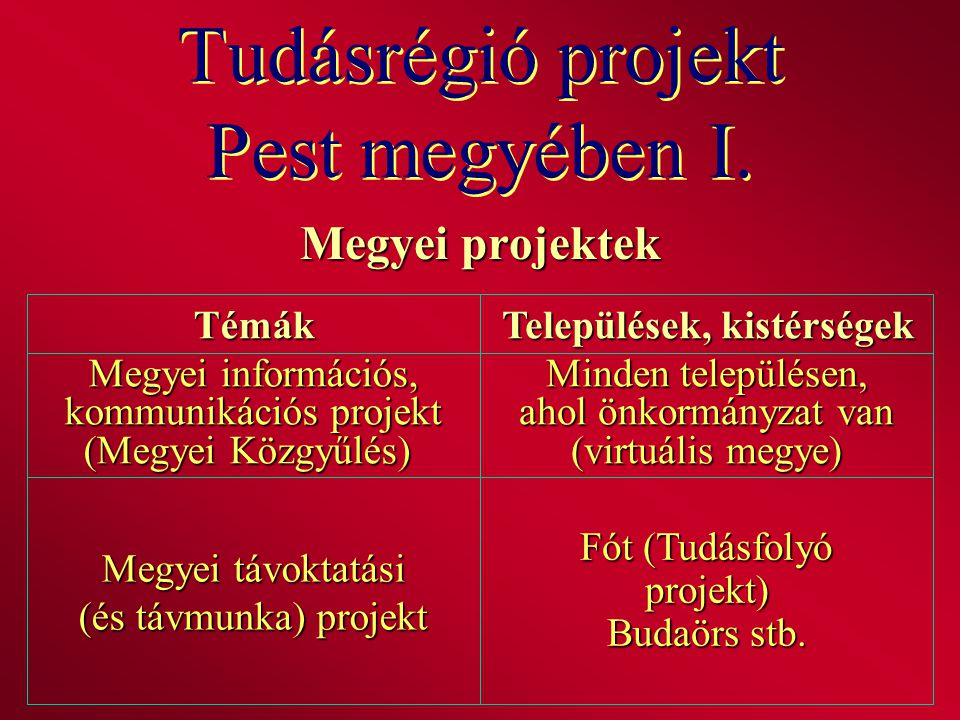 Tudásrégió projekt Pest megyében I.