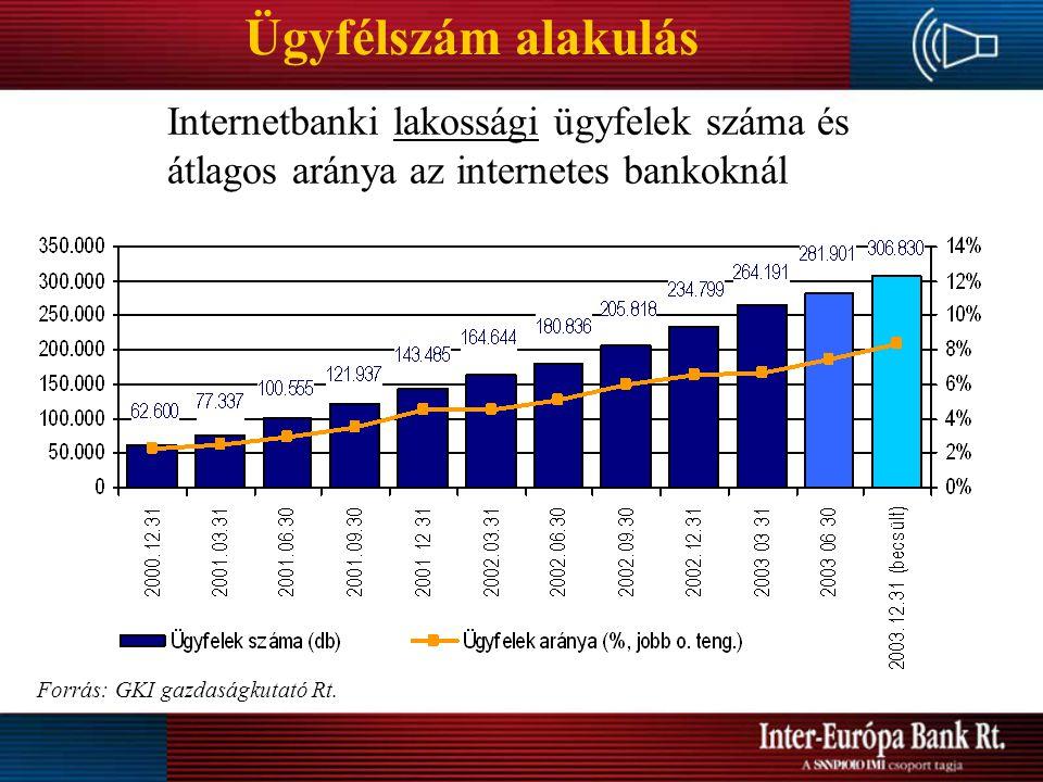 Ügyfélszám alakulás Internetbanki lakossági ügyfelek száma és