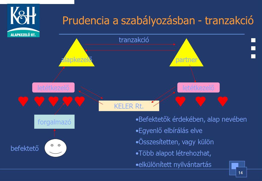 Prudencia a szabályozásban - tranzakció