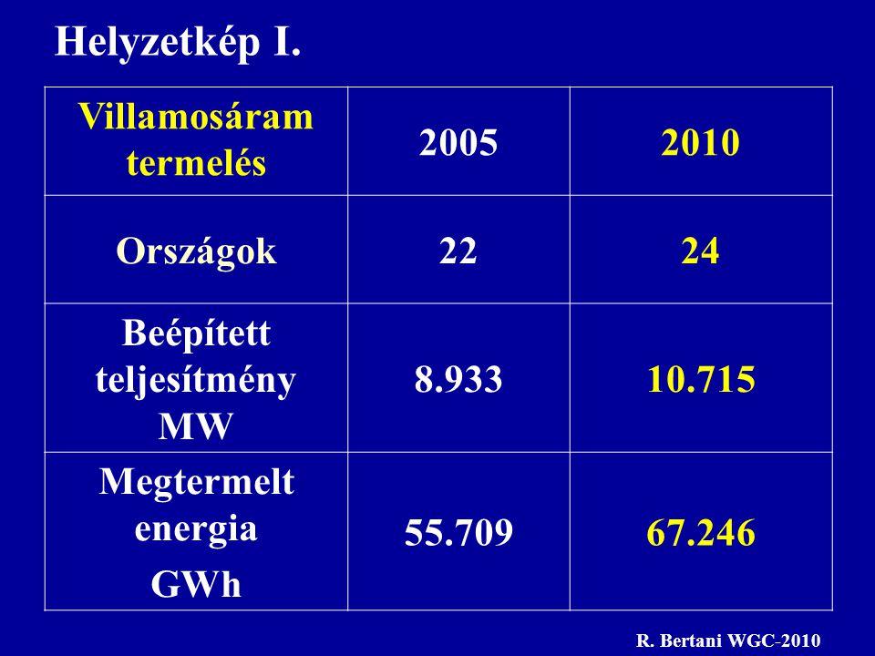 Villamosáram termelés Beépített teljesítmény MW