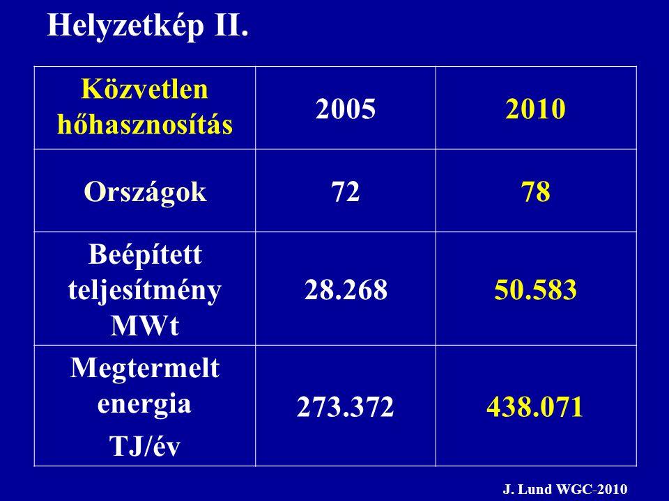 Közvetlen hőhasznosítás Beépített teljesítmény MWt