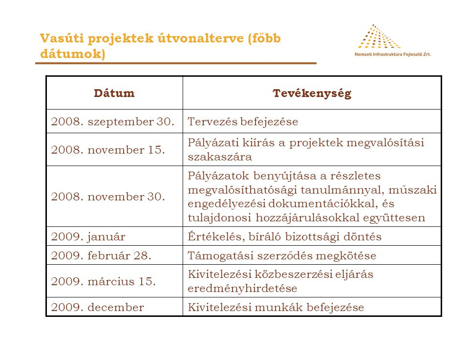 Vasúti projektek útvonalterve (főbb dátumok)