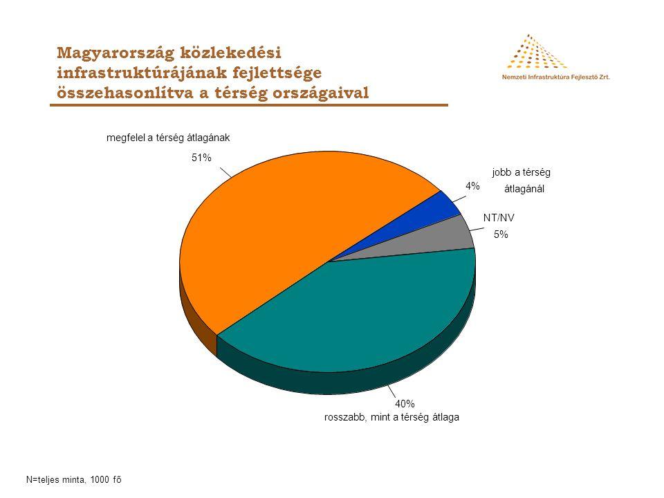 NT/NV 5% 4% 51% 40% jobb a térség. átlagánál. rosszabb, mint a térség átlaga. megfelel a térség átlagának.