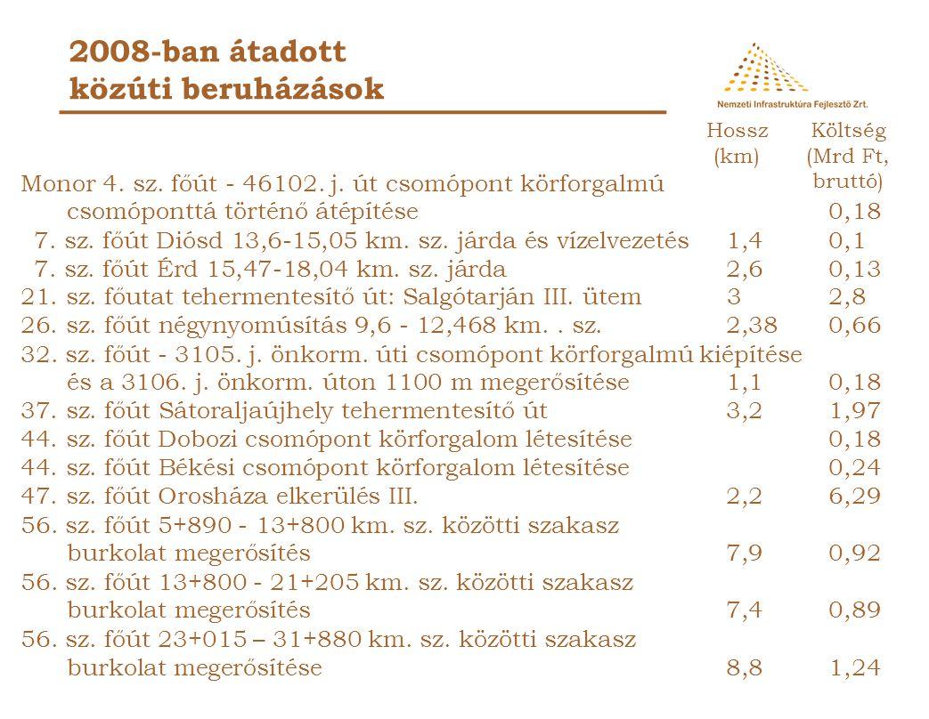 2008-ban átadott közúti beruházások