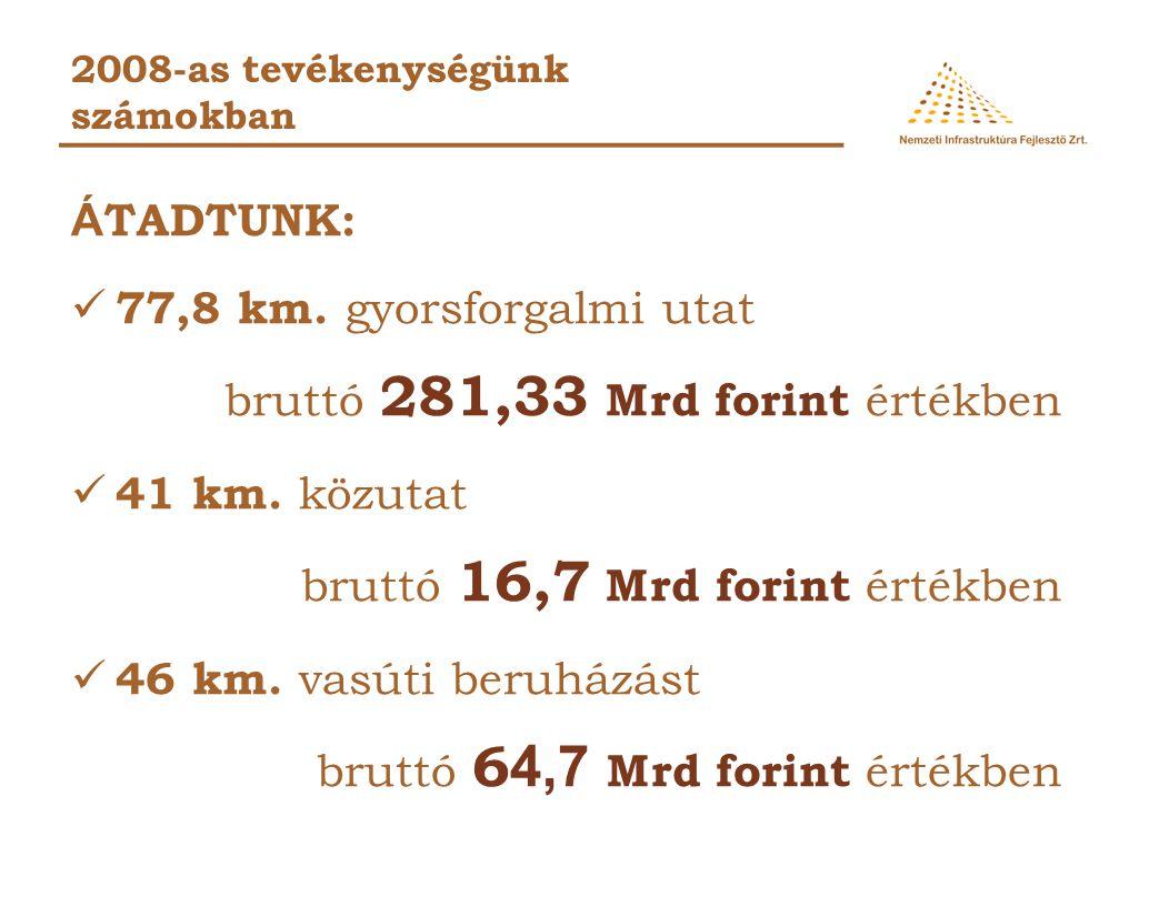77,8 km. gyorsforgalmi utat bruttó 281,33 Mrd forint értékben