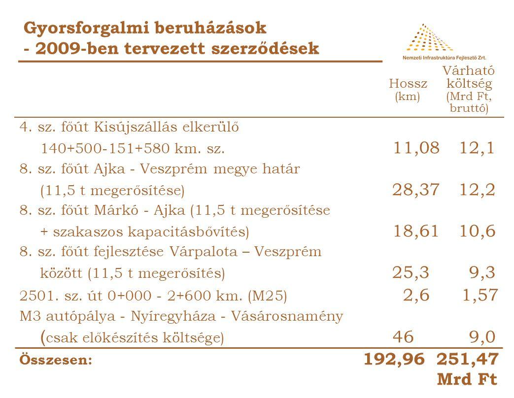 Gyorsforgalmi beruházások - 2009-ben tervezett szerződések