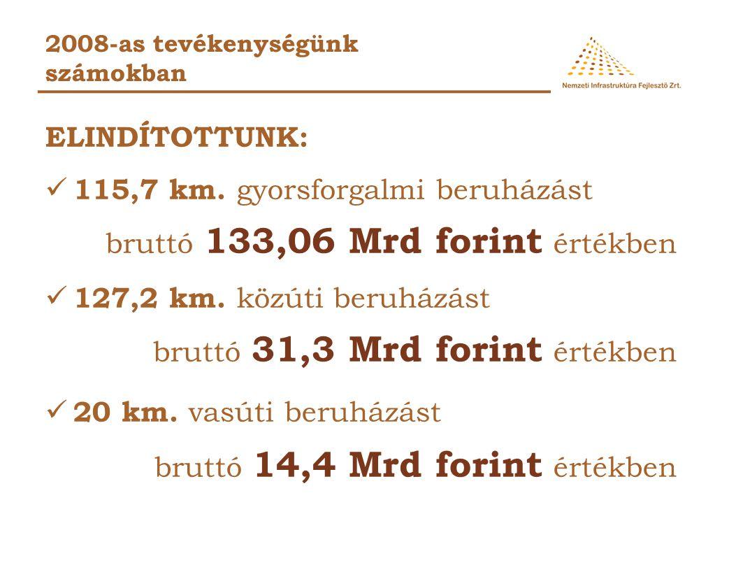 115,7 km. gyorsforgalmi beruházást bruttó 133,06 Mrd forint értékben