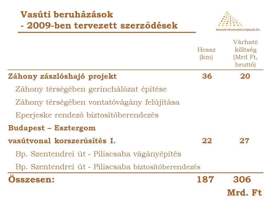 Vasúti beruházások - 2009-ben tervezett szerződések