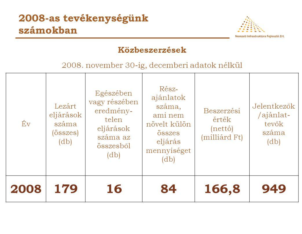 179 16 84 166,8 949 2008 2008-as tevékenységünk számokban