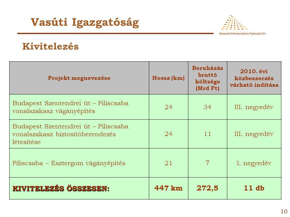 Vasúti Igazgatóság Kivitelezés KIVITELEZÉS ÖSSZESEN: 447 km 272,5