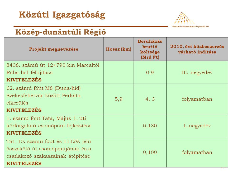 Közúti Igazgatóság Közép-dunántúli Régió