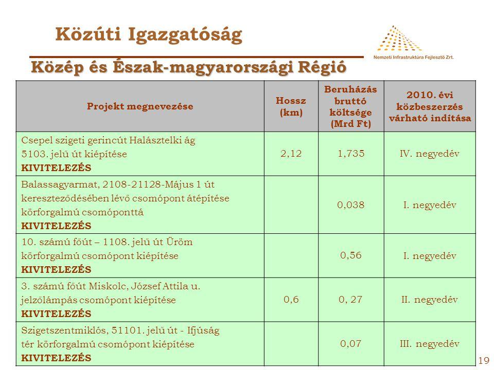 Közúti Igazgatóság Közép és Észak-magyarországi Régió
